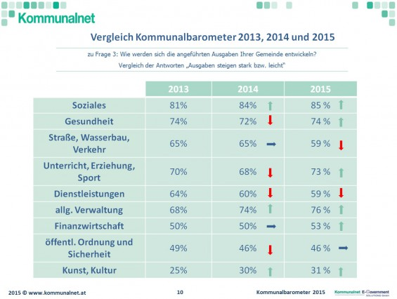 Ausgabenentwicklung_2015_Kommunalbarometer_