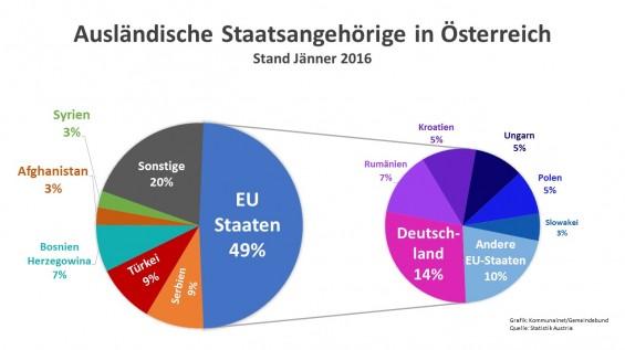 Auslaendische_Staatsangehoerige_in_Oesterreich_2016