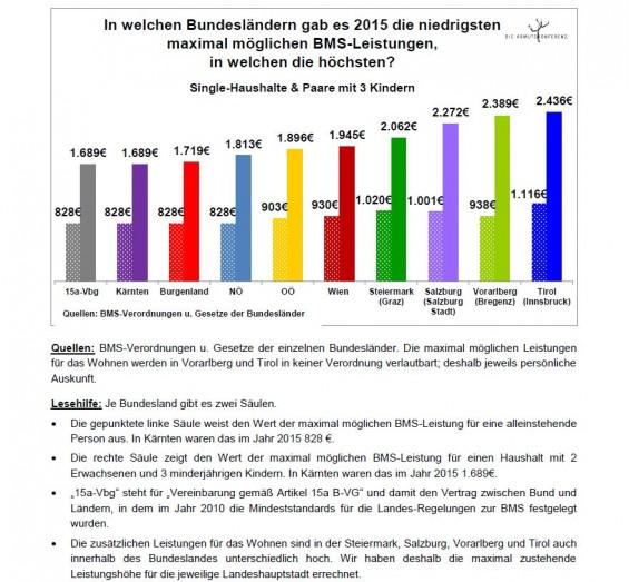 BMS-Leistungen_nach_BL_2015