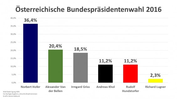 BP-Wahl_2016-vorl.Ergebnis