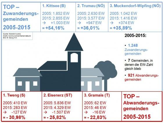 Bevoelkerungsstatistik_2005-2015