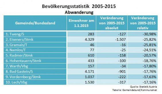 Bevoelkerungsstatistik_2005-2015_Abwanderung