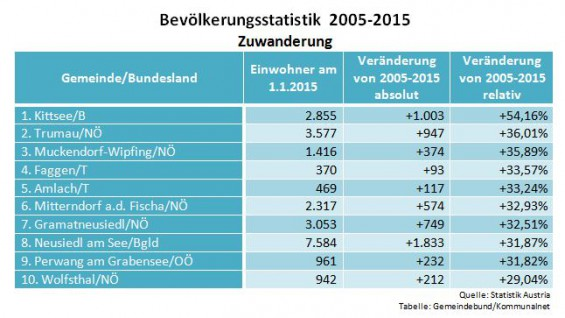 Bevoelkerungsstatistik_2005-2015_Zuwanderung