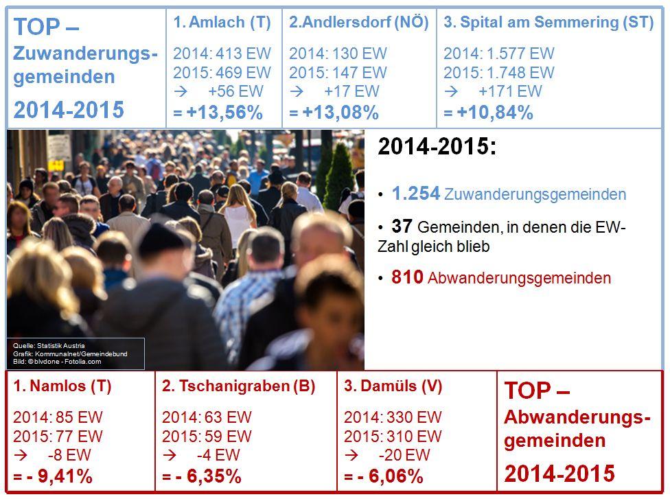 Bevoelkerungsstatistik_2014-2015