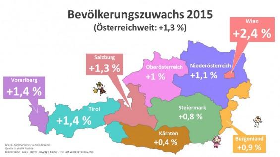 Bevoelkerungszuwachs2015_Bundeslaender_2016_web