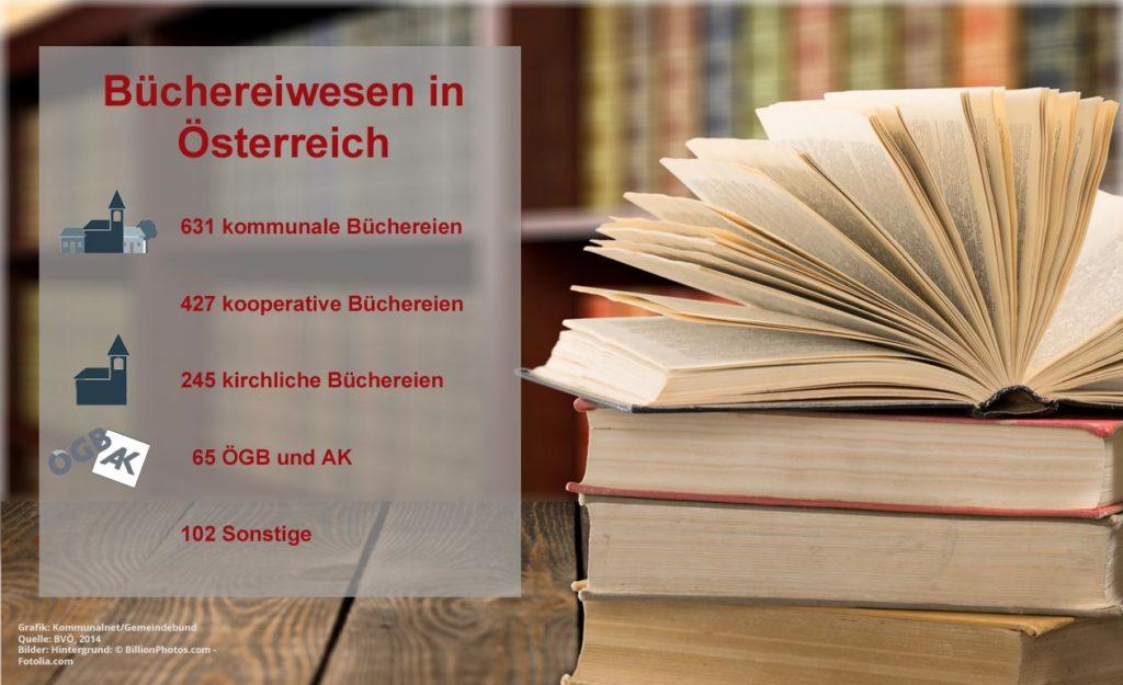 Buechereiwesen_OEsterreich