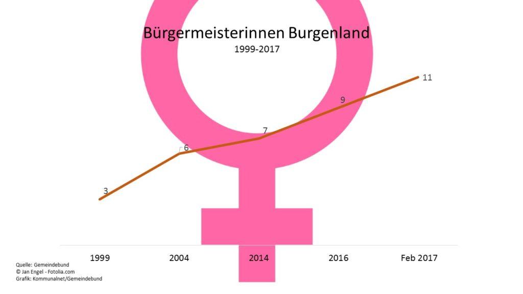 Buergermeisterinnen_Burgenland_1999-2017