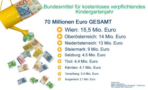Bundesmittel_fuer_kostenloses_verpfl_Kindergartenjahr