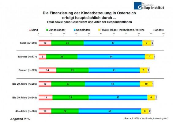 Die_Finanzierung_der_Kinderbetreuung_in_Oesterreich_erfolgt_hauptsaechlich_durch...