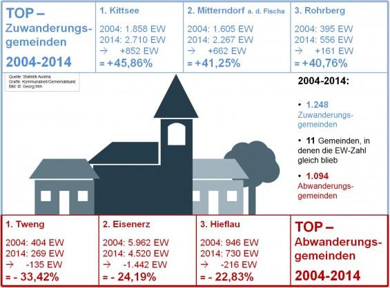 Einwohnerstatistik_2004-14_