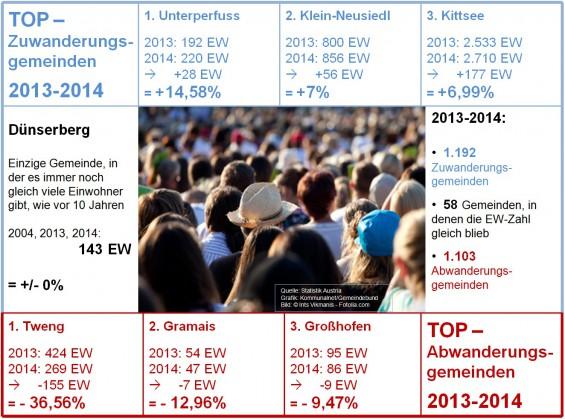 Einwohnerstatistik_2013-14_
