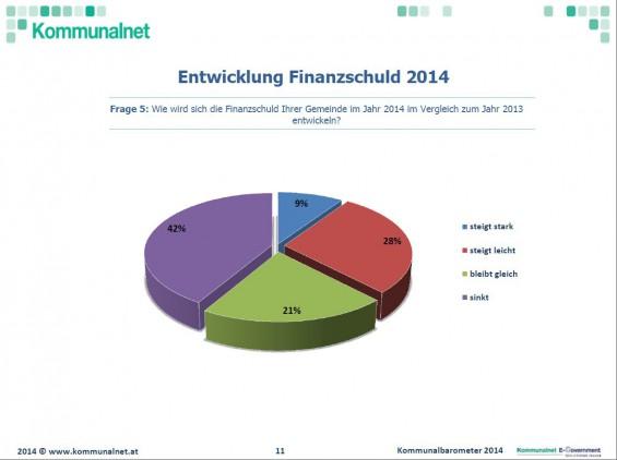 Entwicklung-Finanzschuld_2014