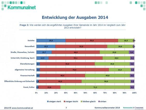 Entwicklung-der-Ausgaben-2014