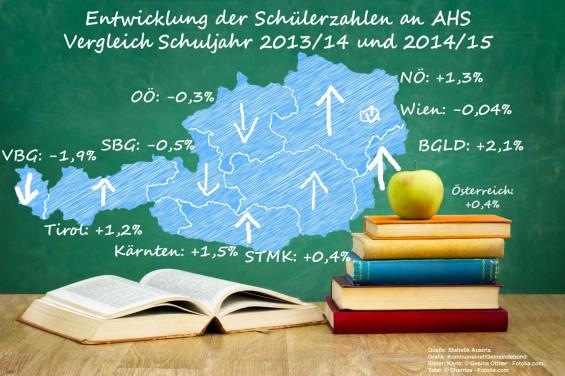 Entwicklung_Schueler_AHS_2013_2014