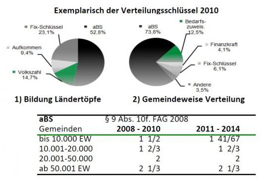 Exemplarisch_der_Verteilungsschluessel_2010