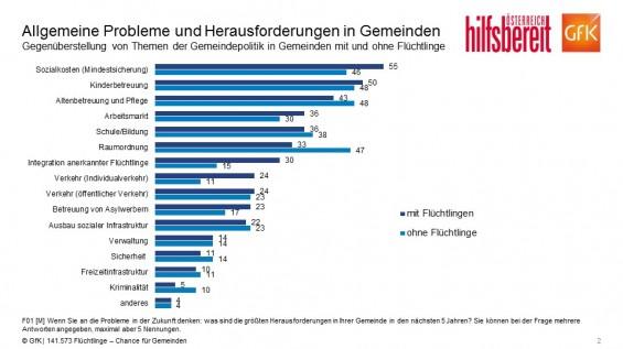 F2_Allgemeine_Probleme_und_Herausforderungen_in_den_Gemeinden