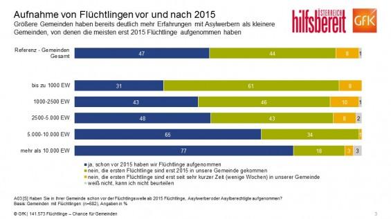 F3_Aufnahme_von_Fluechtlingen_vor_und_nach_2015