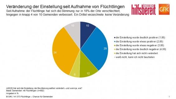 F9_Veraenderung_der_Einstellung_seit_Aufnahme_von_Fluechtlingen