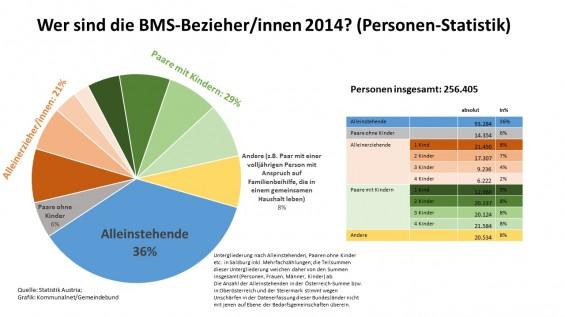 Familienart_Personen_BMS-Bezieher_2014_GrafikKommunalnet_