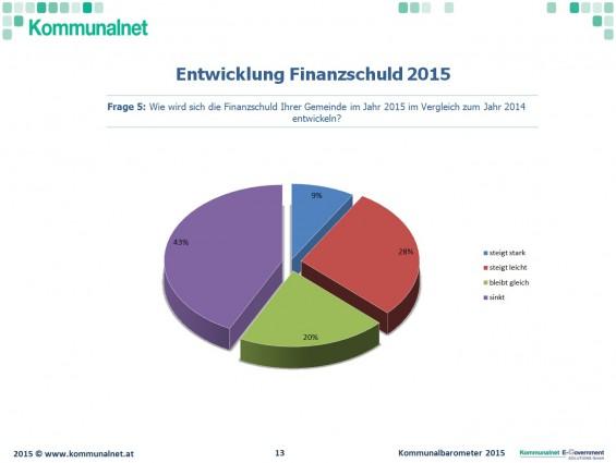 Finanzschuld_Entwicklung_2015_Kommunalbarometer_