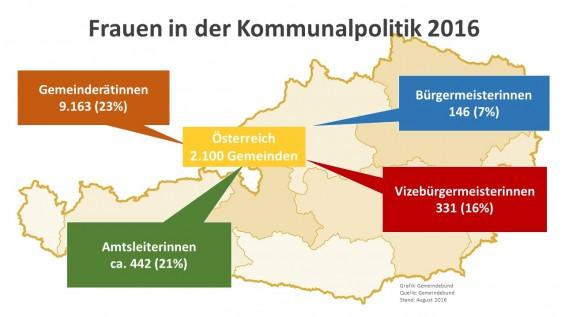 Frauen_in_der_Kommunalpolitik_082016