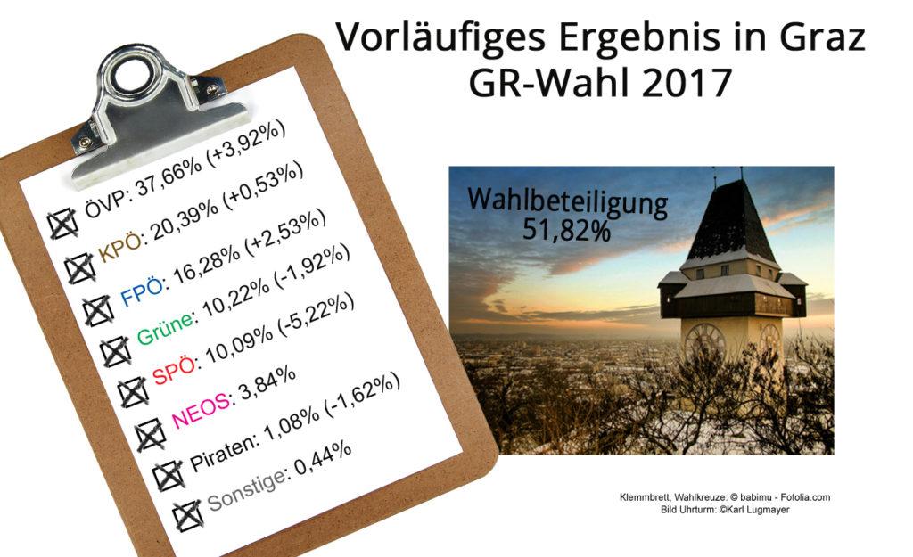 GR-Wahl_Graz_vorlErgebnisse