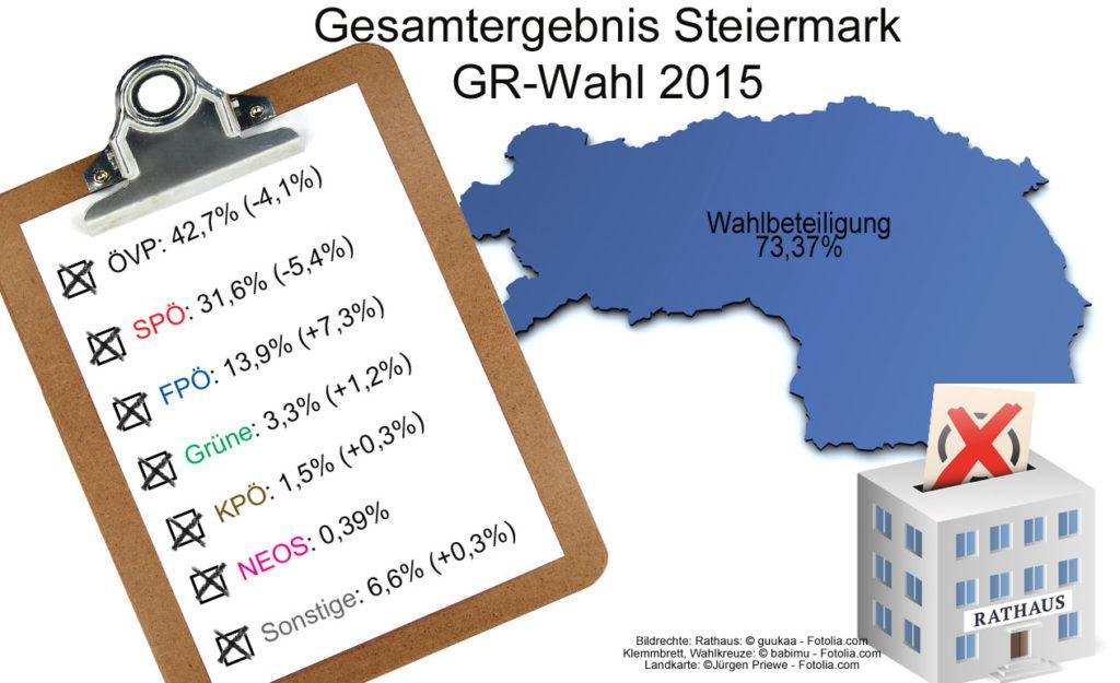 GR-Wahl_Steiermark_Ergebnisse