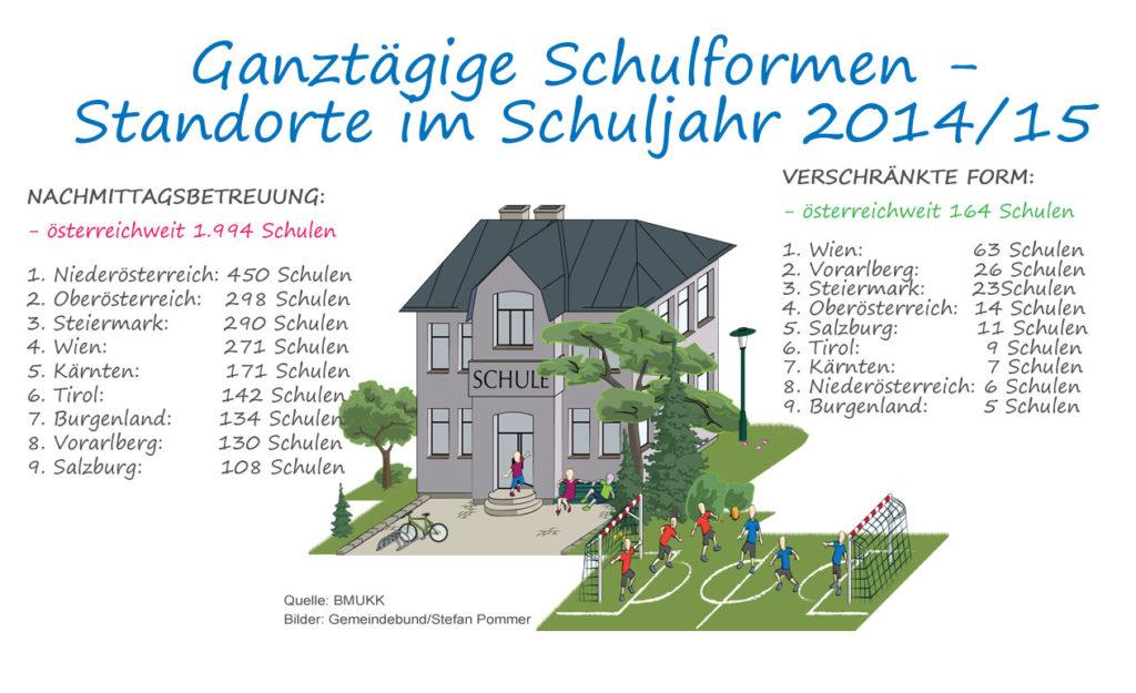 Ganztaegige_Schulformen_Standorte_2014-15