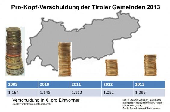 Gemeindefinanzstatistik_Pro-Kopf-Verschuldung_der_Tiroler_Gemeinden_2013