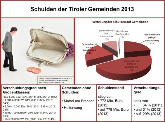 Gemeindefinanzstatistik_Schulden_der_Tiroler_Gemeinden_2013