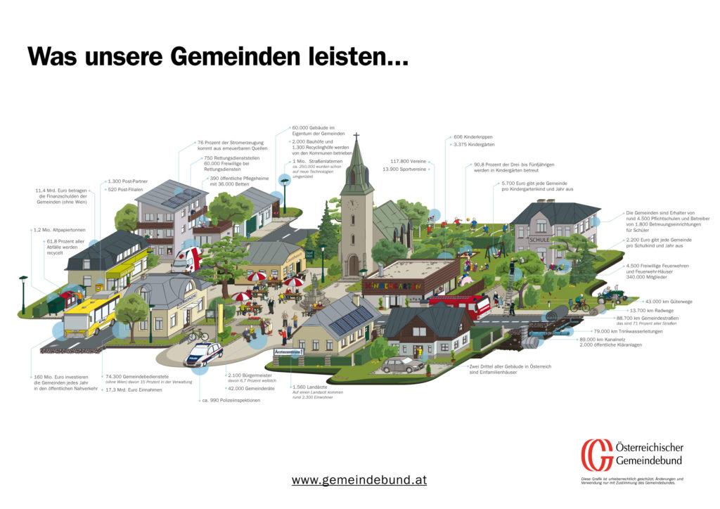Gemeindegrafik_2015_Gemeindebund_WEB
