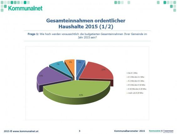 Gesamteinnahmen_ordentlicher_Haushalte_2015_Kommunalbarometer_