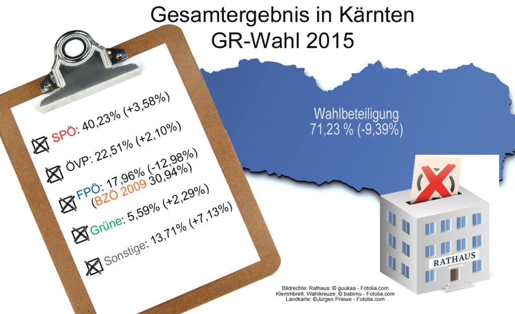 Gesamtergebnis_GR-Wahl_Kaernten