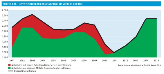 Grafik_1.10-Investitionen_der_Gemeinden_in_Eur_Mio