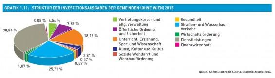 Grafik_1.11-Struktur_der_Investitionsausgaben_der_Gemeinden