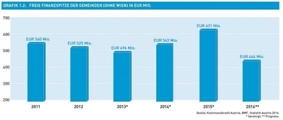 Grafik_1.2-Freie_Finanzspritze_der_Gemeinden_in_Eur_Mio