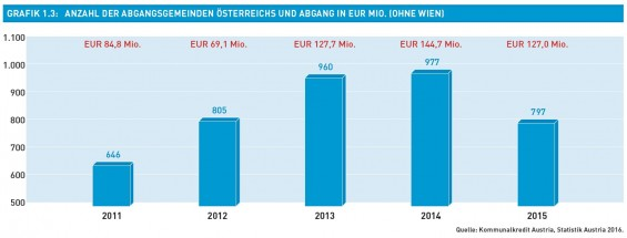 Grafik_1.3-Anzahl_der_Abgangsgemenden_Oe_und_Abgang_in_Eur_Mio