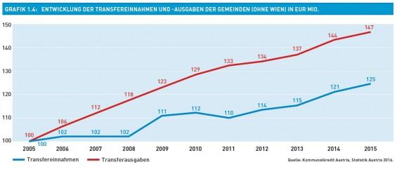 Grafik_1.4-Entwicklung_der_Transfereinnahmen_und_-ausgaben_der_Gemeinden_in_Eur_Mio