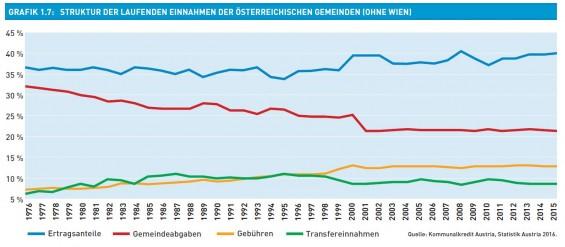 Grafik_1.7-Stuktur_der_laufenden_Einnahmen_der_Gemeinden