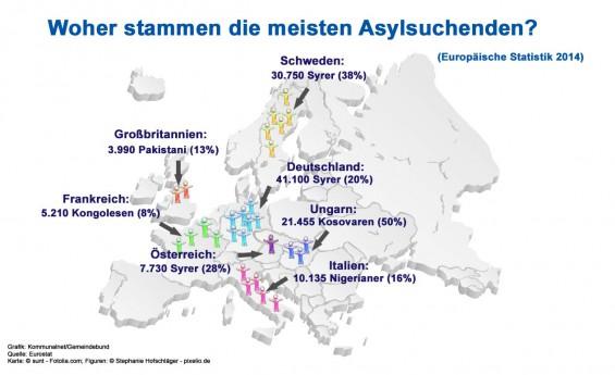 Herkunft_Asylsuchenden_EU_2014