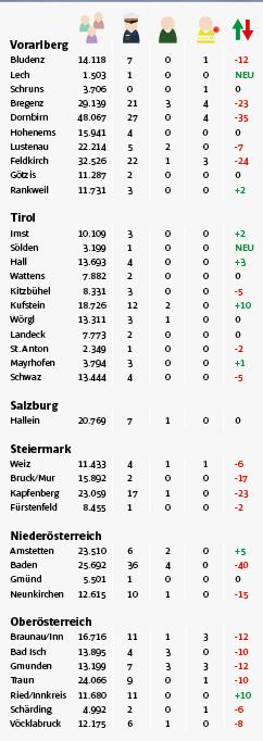 K2016_05_Grafik_Sicherheit_Tabelle