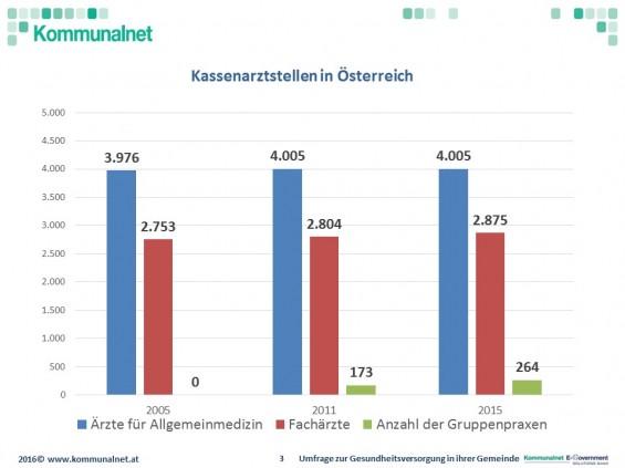 Kassenarztstellen_PK_Hauptverband_2016_