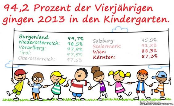 Kinderbetreuungsquote-Vierjaehrige_2013