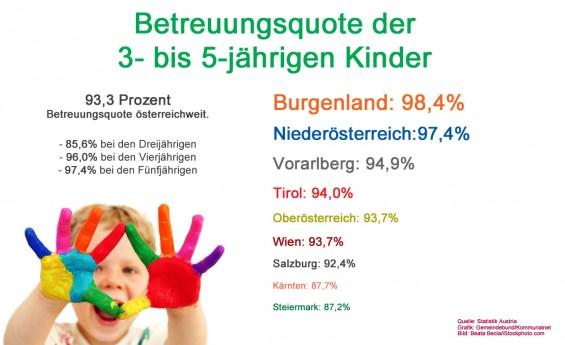 Kinderbetreuungsquote_3-5-Jaehrige_2015