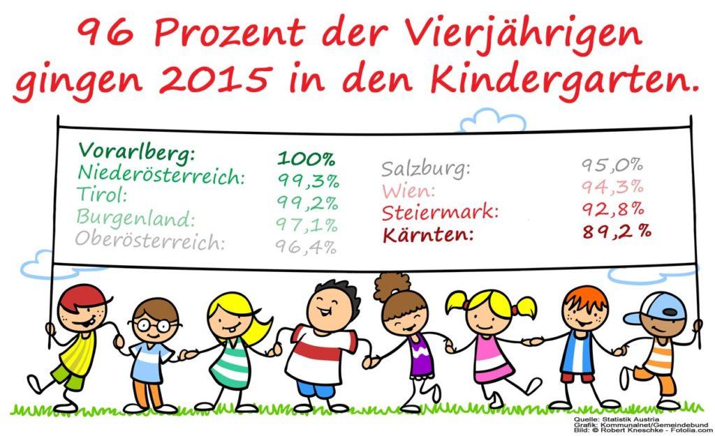 Kinderbetreuungsquote_Vierjaehrige_2015_