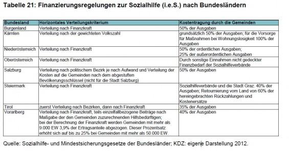 Kostenbeteiligung_der_Gemeinden_an_der_Mindestsicherung_Quelle_Studie_zum_FAG_KDZ