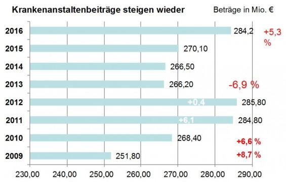 Krankenanstaltenbeitraege_OOEGemeinden_Quelle_OOE-Gemeindebund