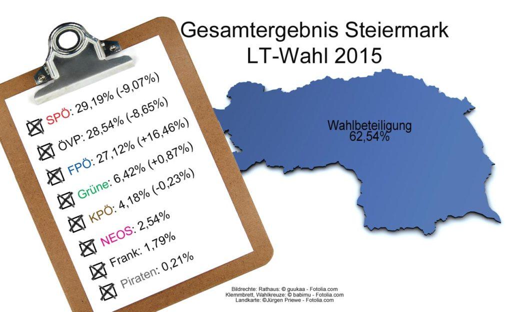LT-Wahl-Steiermark-Ergebnisse