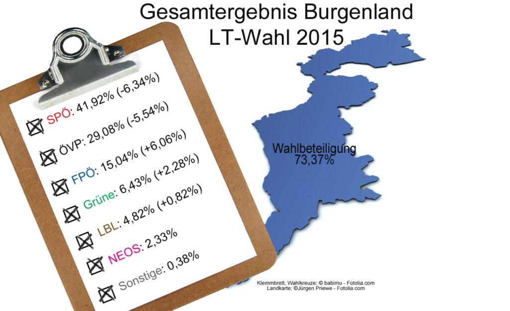 LT-Wahl_Burgenland_Ergebnisse