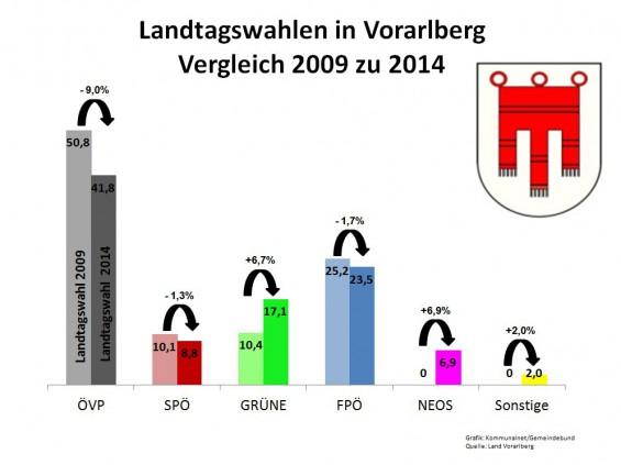 Landtagswahlen_2014_Vorarlberg
